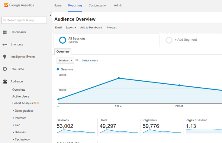 google-analytics-tribunapr